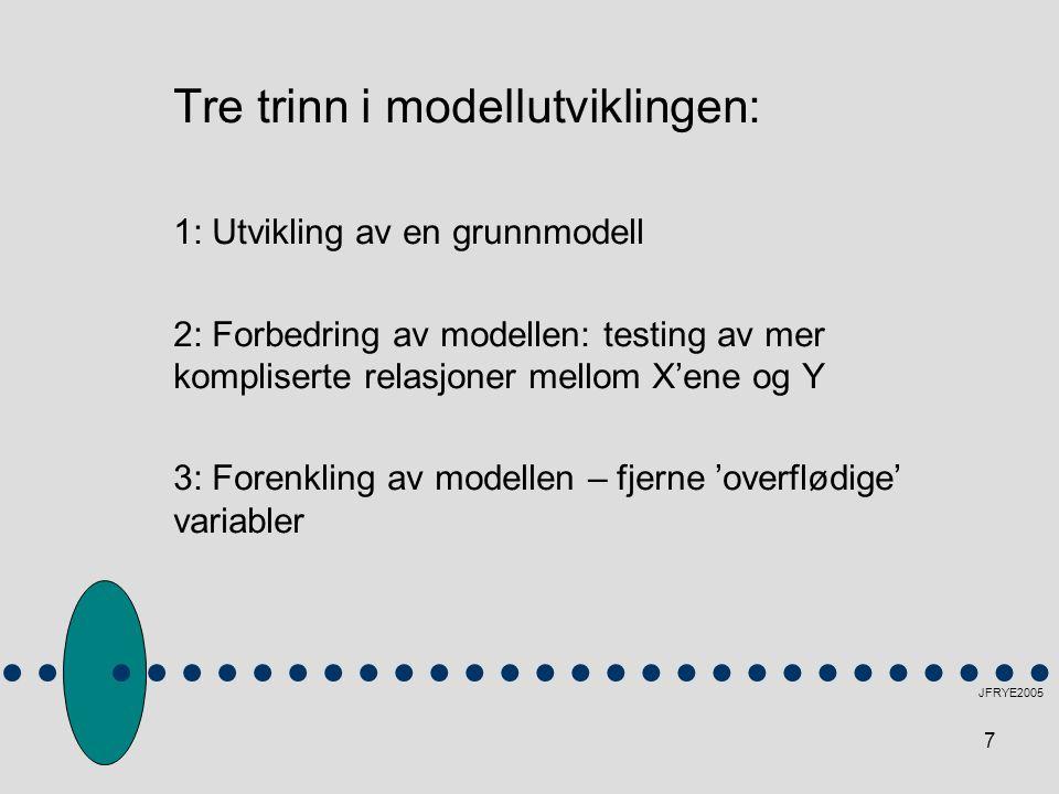 Tre trinn i modellutviklingen: