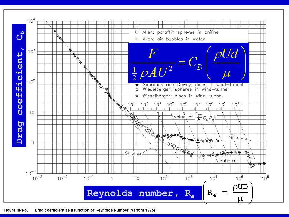 Drag coefficient, CD Reynolds number, Re