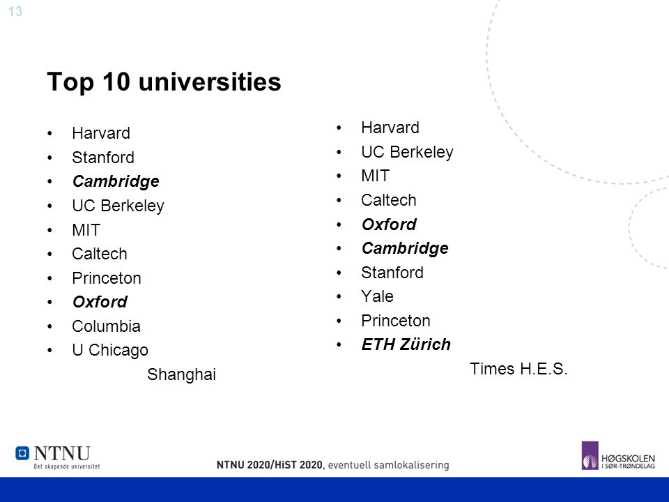Top 10 universities Harvard Harvard UC Berkeley Stanford MIT Cambridge