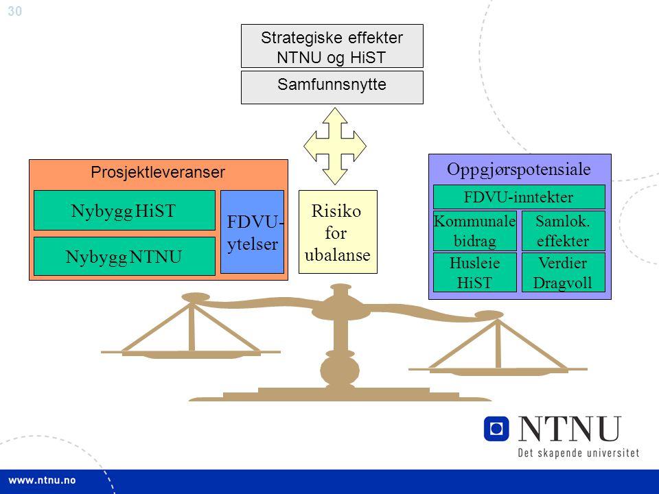 Nybygg HiST Nybygg NTNU FDVU- ytelser Oppgjørspotensiale Risiko for