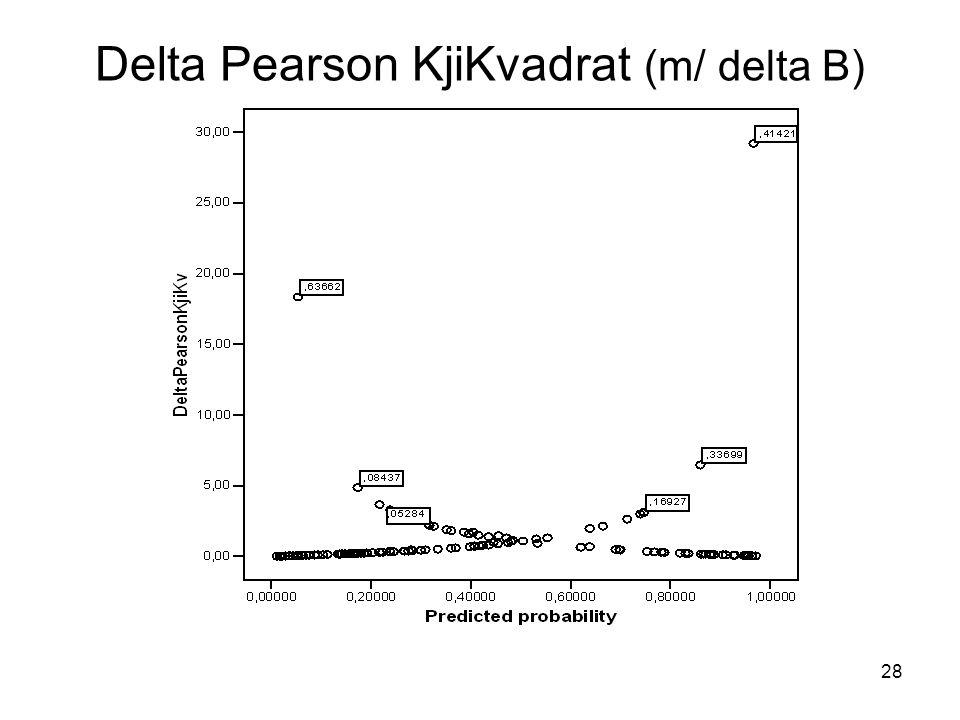 Delta Pearson KjiKvadrat (m/ delta B)