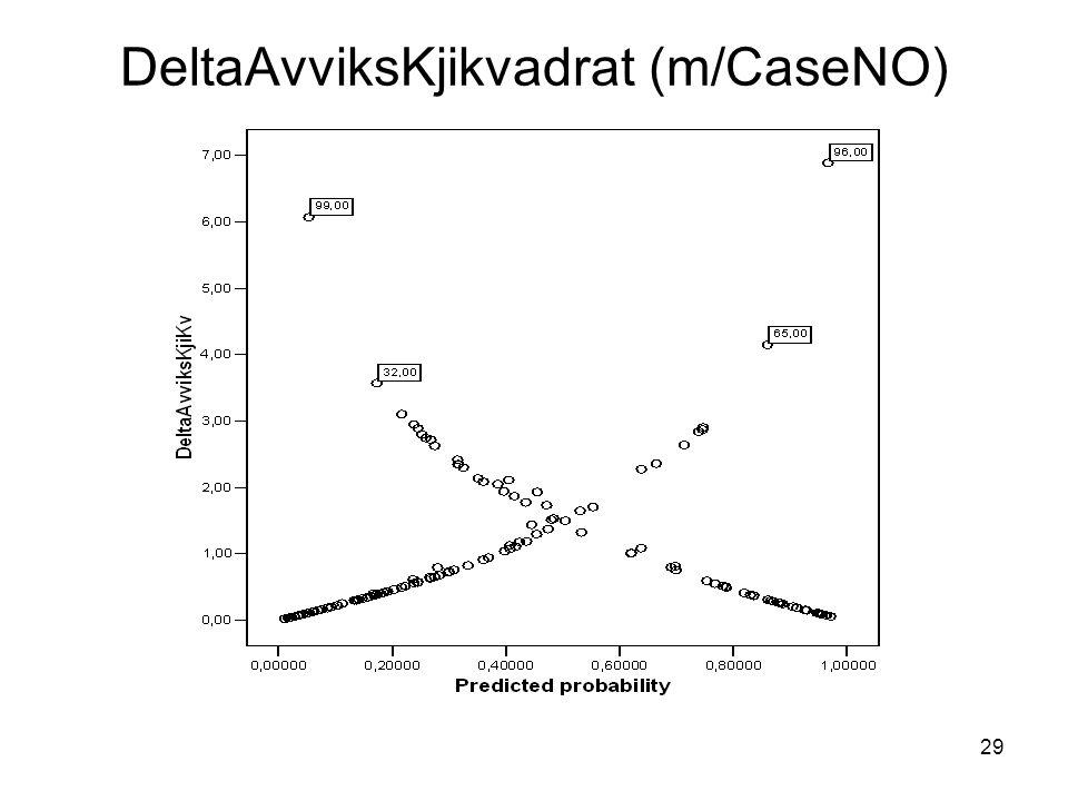 DeltaAvviksKjikvadrat (m/CaseNO)