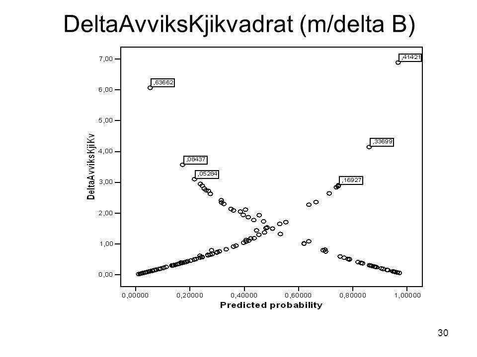 DeltaAvviksKjikvadrat (m/delta B)