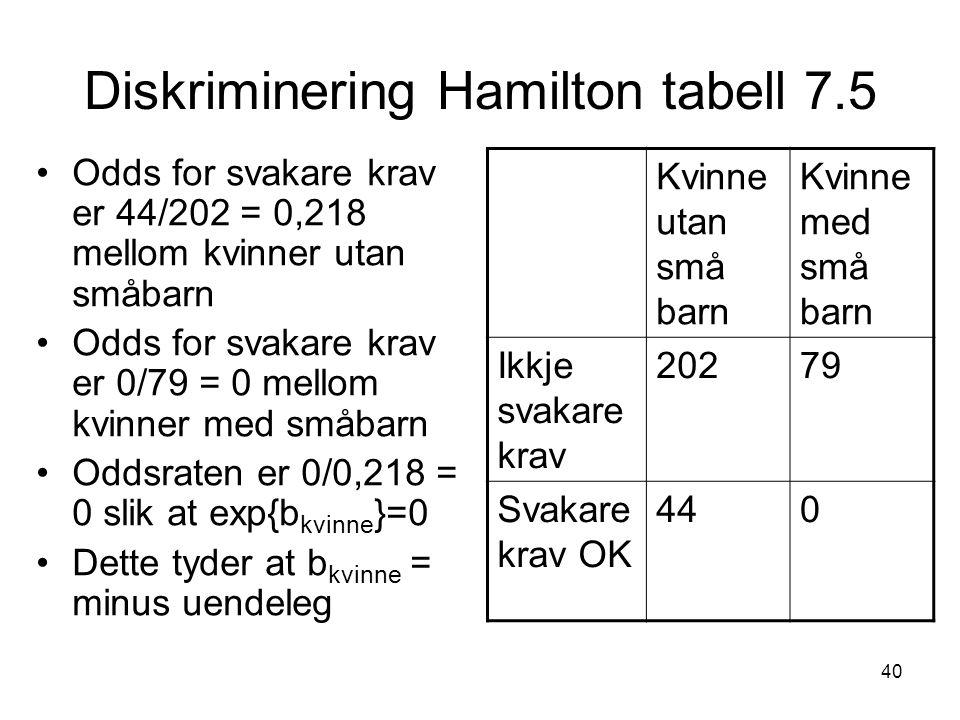 Diskriminering Hamilton tabell 7.5