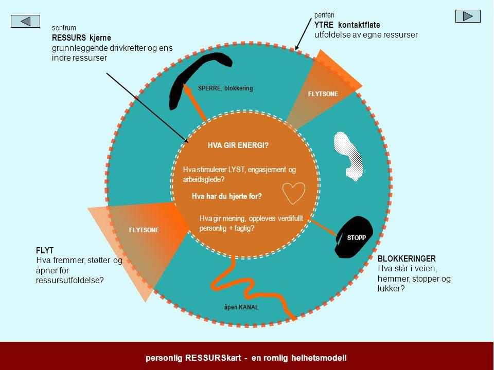 personlig RESSURSkart - en romlig helhetsmodell