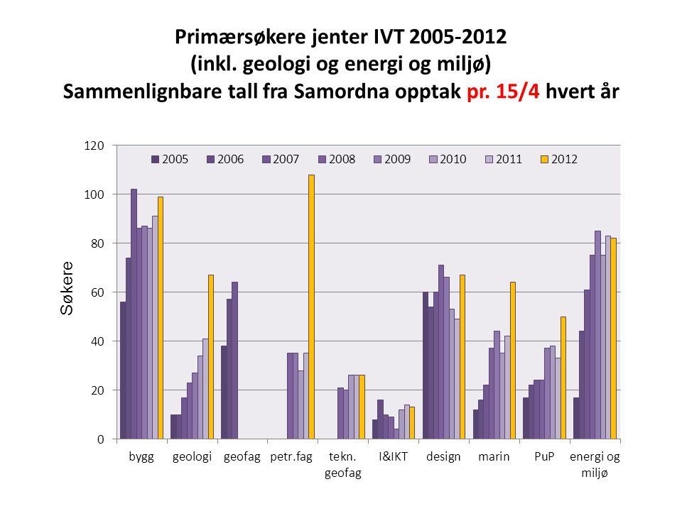 Primærsøkere jenter IVT 2005-2012 (inkl
