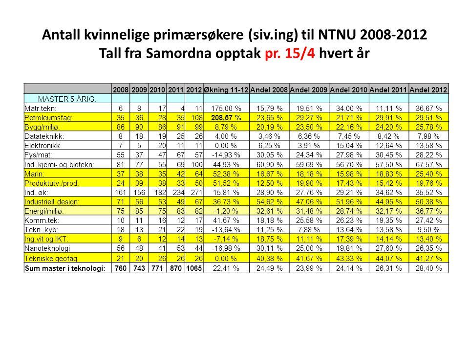 Antall kvinnelige primærsøkere (siv