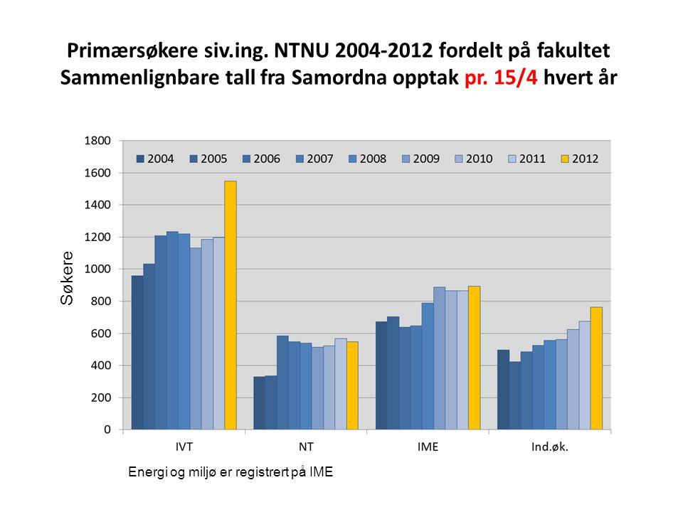 Primærsøkere siv.ing. NTNU 2004-2012 fordelt på fakultet Sammenlignbare tall fra Samordna opptak pr. 15/4 hvert år