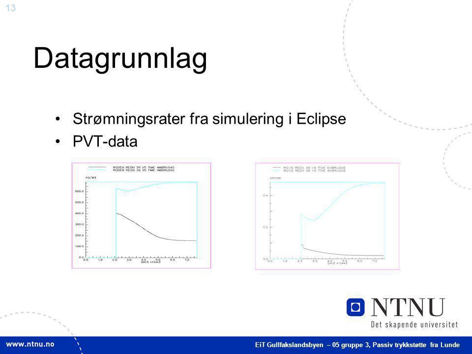 Datagrunnlag Strømningsrater fra simulering i Eclipse PVT-data