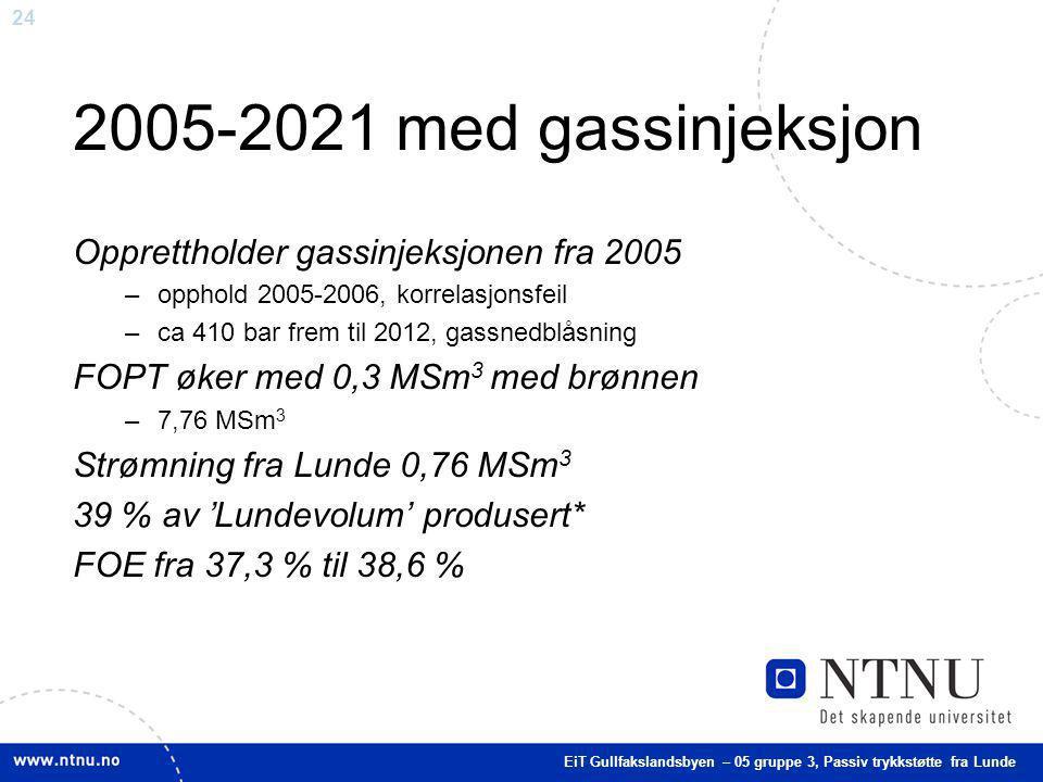 2005-2021 med gassinjeksjon Opprettholder gassinjeksjonen fra 2005