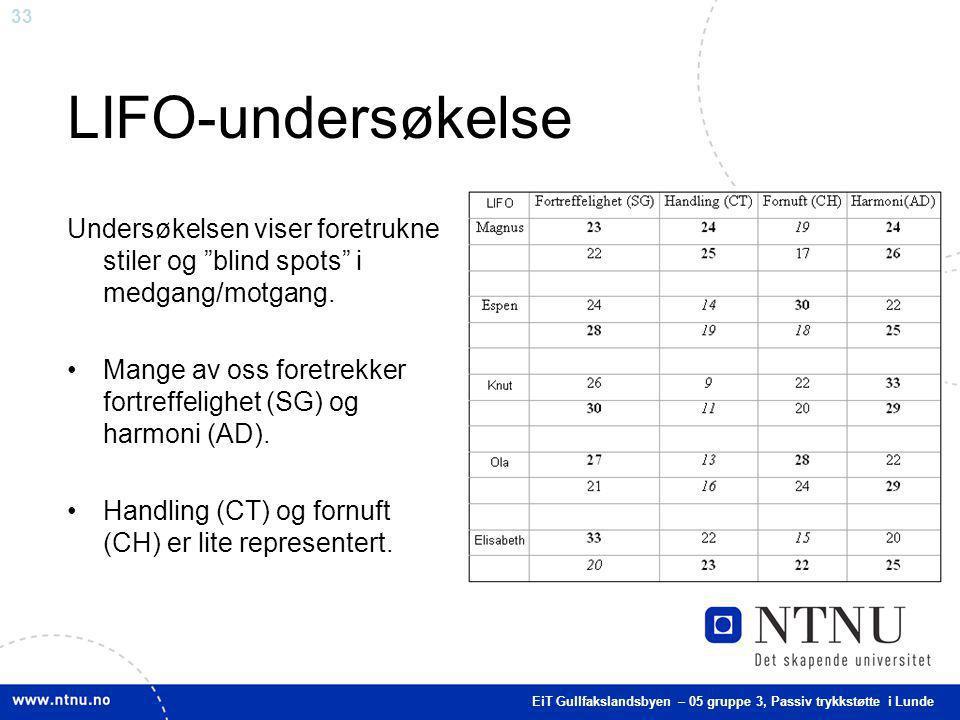 LIFO-undersøkelse Undersøkelsen viser foretrukne stiler og blind spots i medgang/motgang.