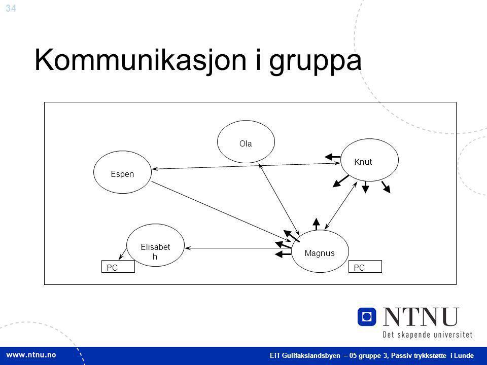Kommunikasjon i gruppa