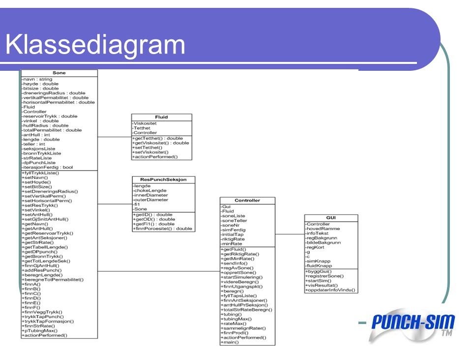 Klassediagram