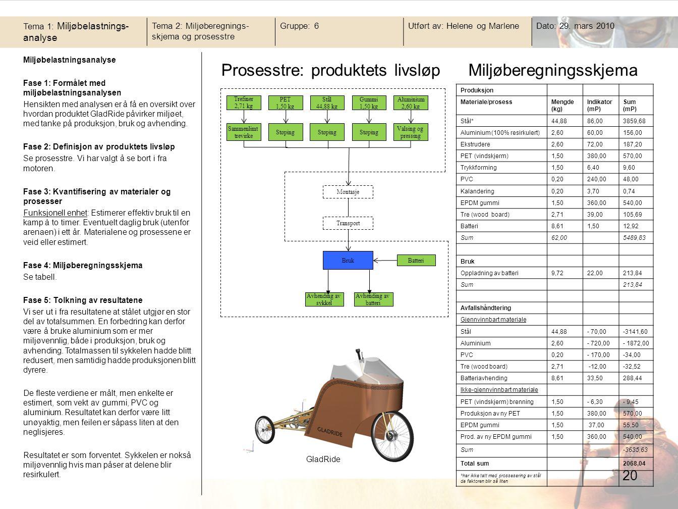 Prosesstre: produktets livsløp Miljøberegningsskjema