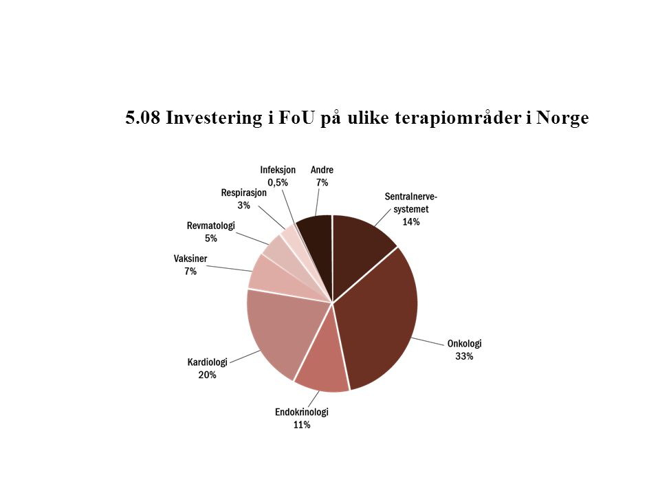 5.08 Investering i FoU på ulike terapiområder i Norge