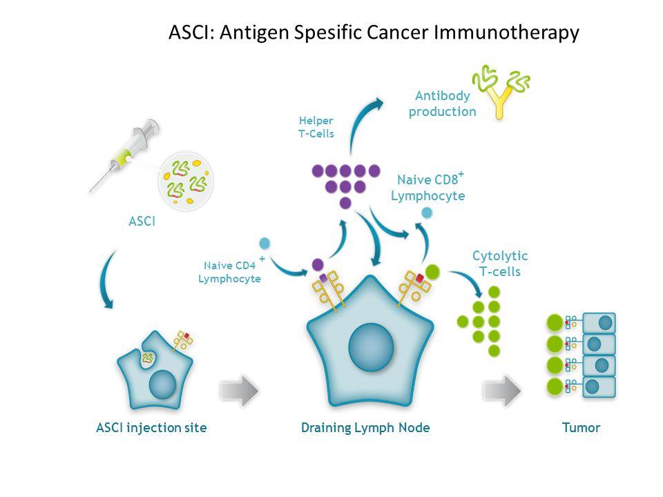 ASCI: Antigen Spesific Cancer Immunotherapy