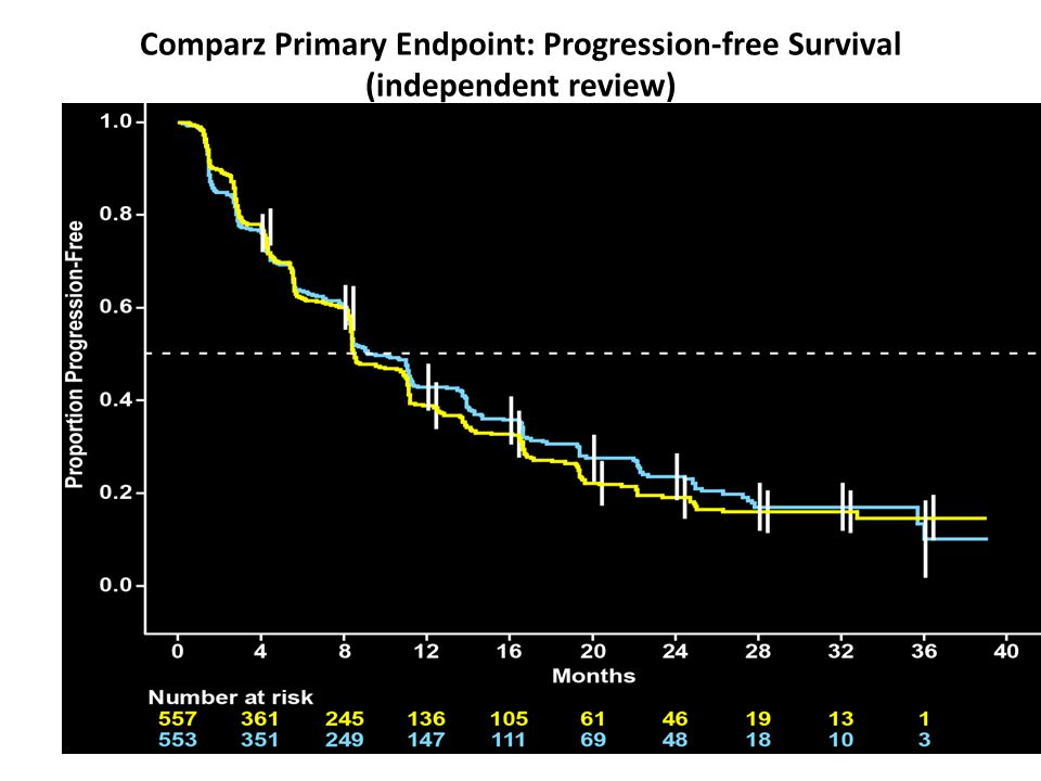 Comparz Primary Endpoint: Progression-free Survival (independent review)