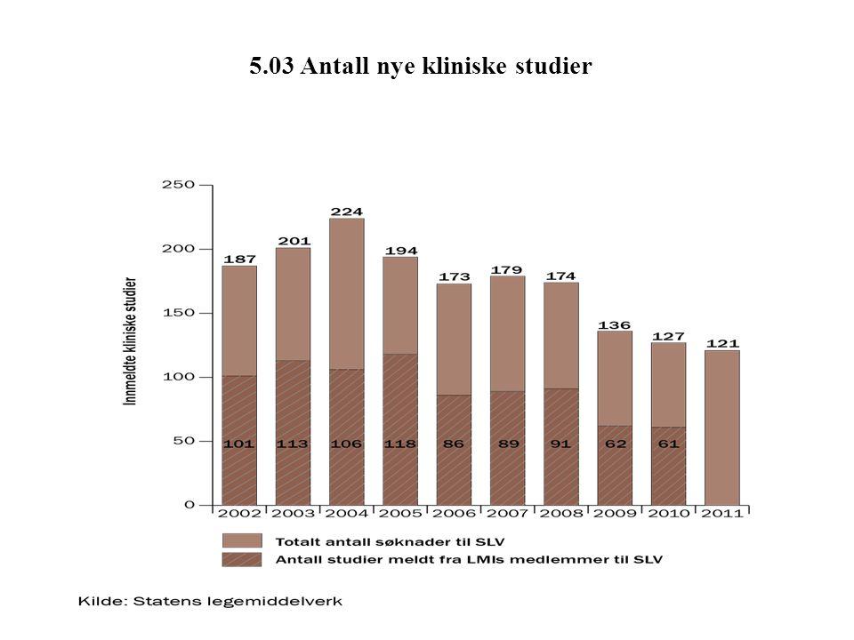 5.03 Antall nye kliniske studier
