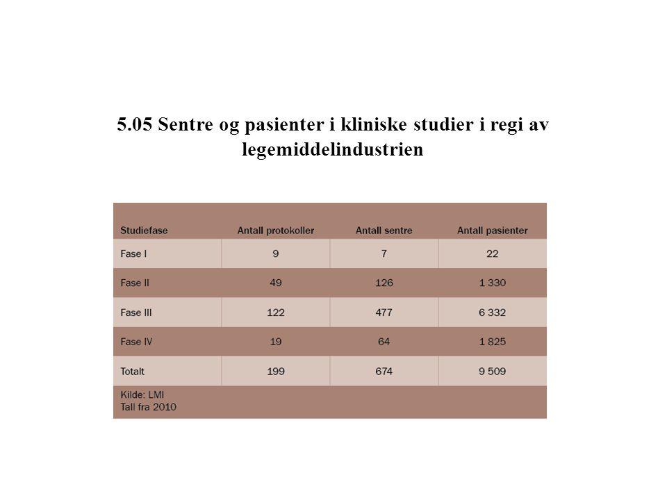 5.05 Sentre og pasienter i kliniske studier i regi av legemiddelindustrien