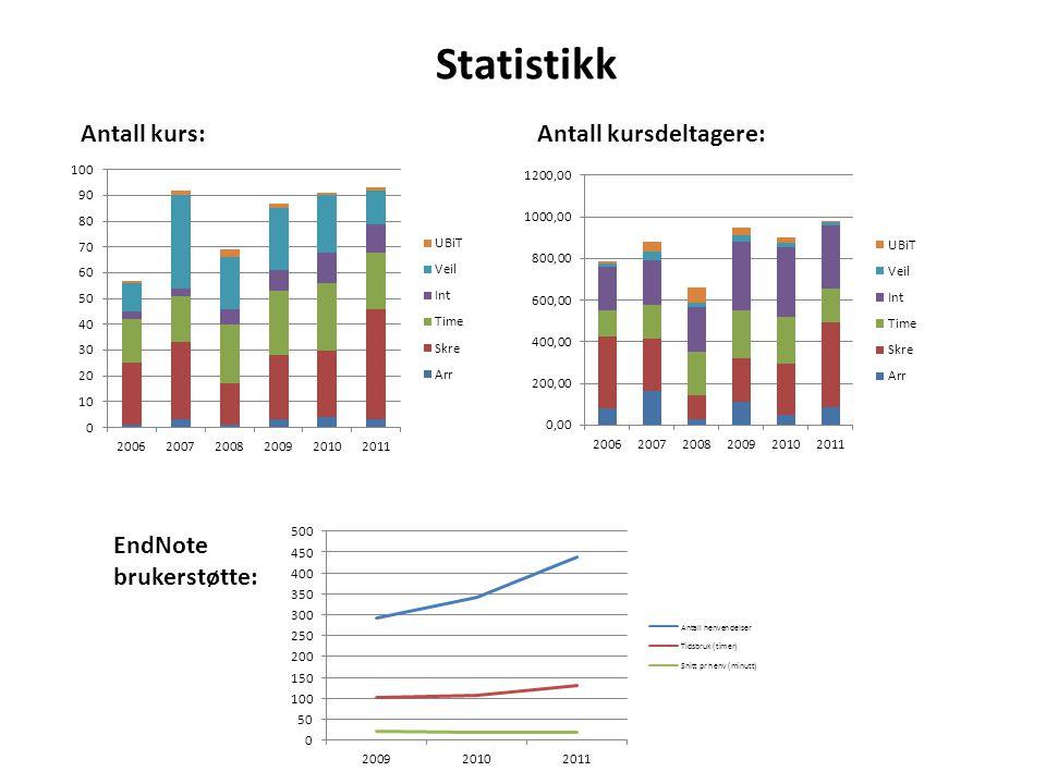 Statistikk Antall kurs: Antall kursdeltagere: EndNote brukerstøtte: