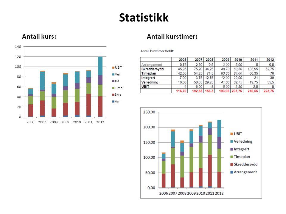 Statistikk Antall kurs: Antall kurstimer: