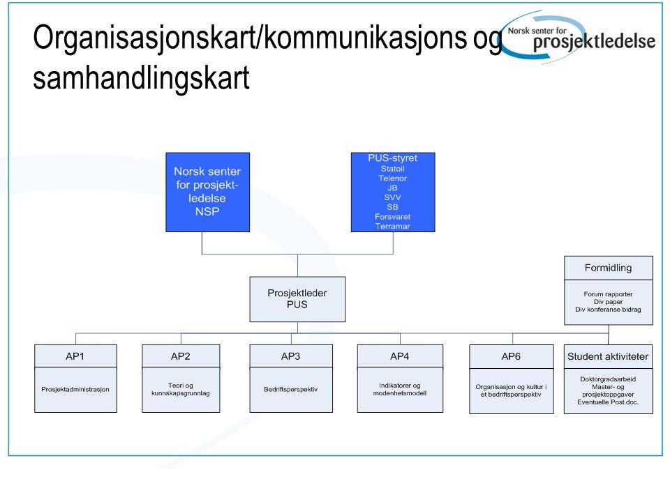 Organisasjonskart/kommunikasjons og samhandlingskart