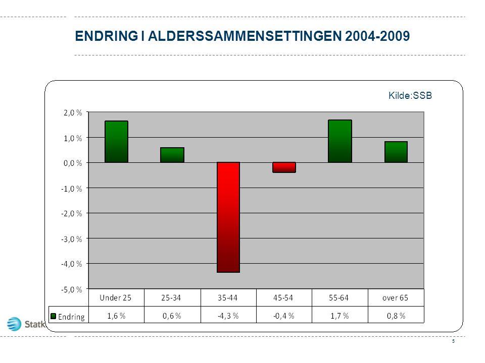 Endring i alderssammensettingen 2004-2009