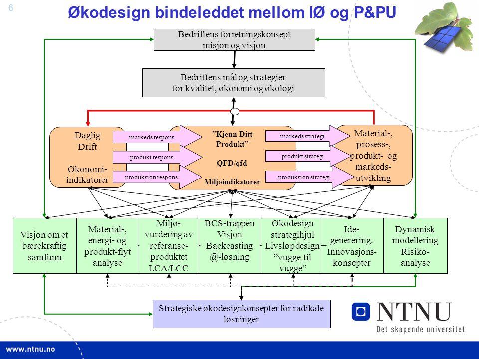 Økodesign bindeleddet mellom IØ og P&PU