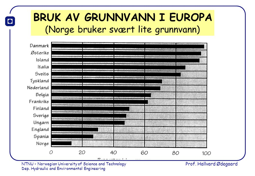 BRUK AV GRUNNVANN I EUROPA