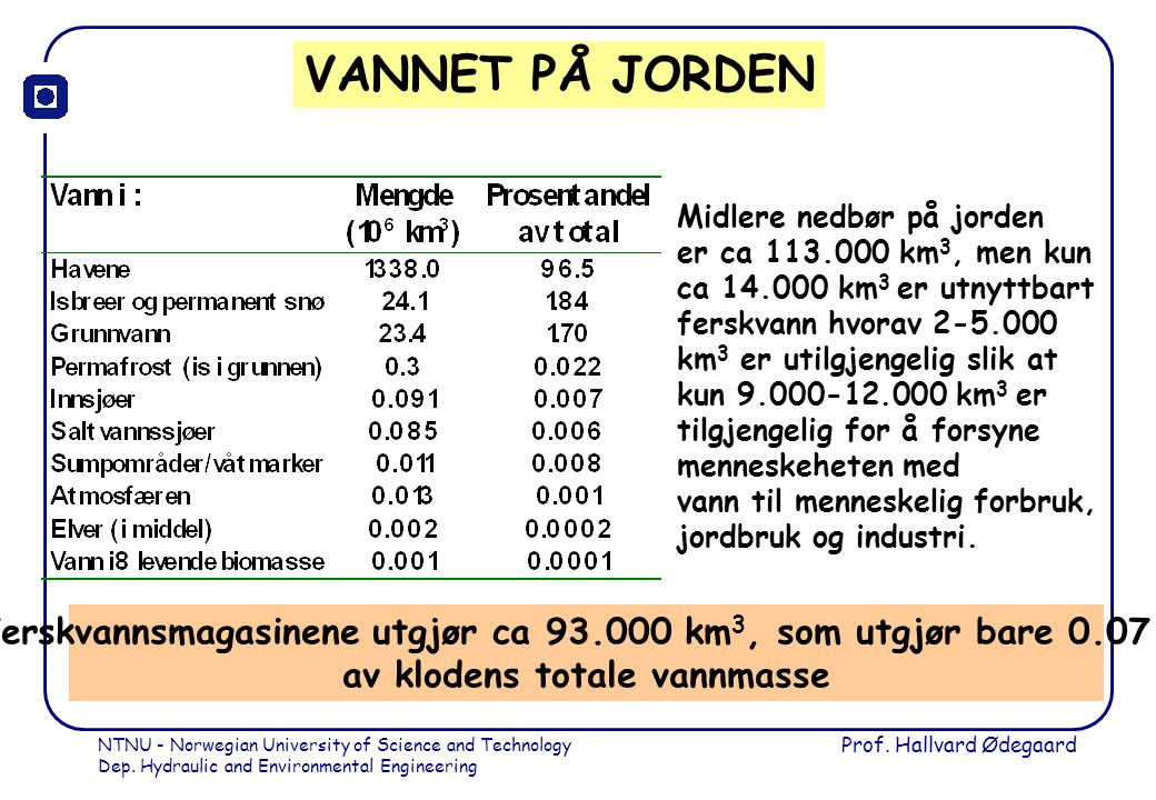 VANNET PÅ JORDEN Midlere nedbør på jorden. er ca 113.000 km3, men kun. ca 14.000 km3 er utnyttbart.