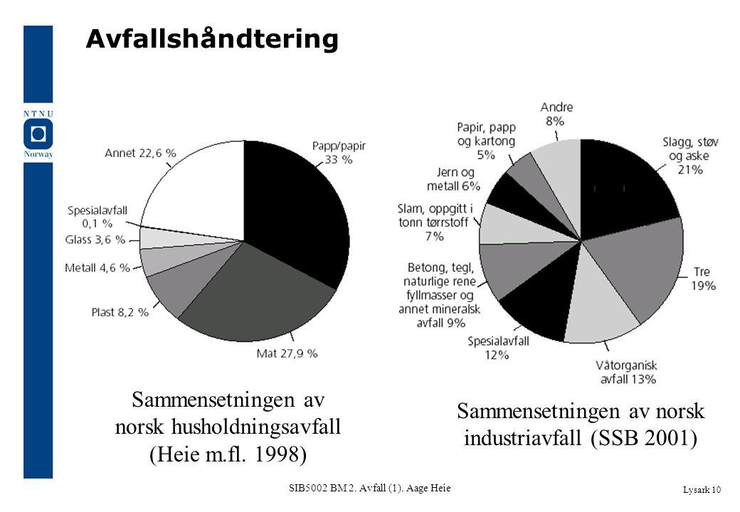 Avfallshåndtering Sammensetningen av norsk husholdningsavfall (Heie m.fl. 1998) Sammensetningen av norsk industriavfall (SSB 2001)
