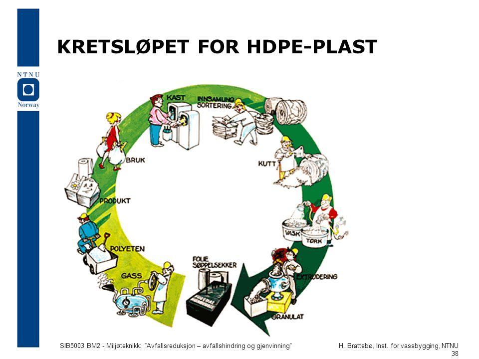 KRETSLØPET FOR HDPE-PLAST