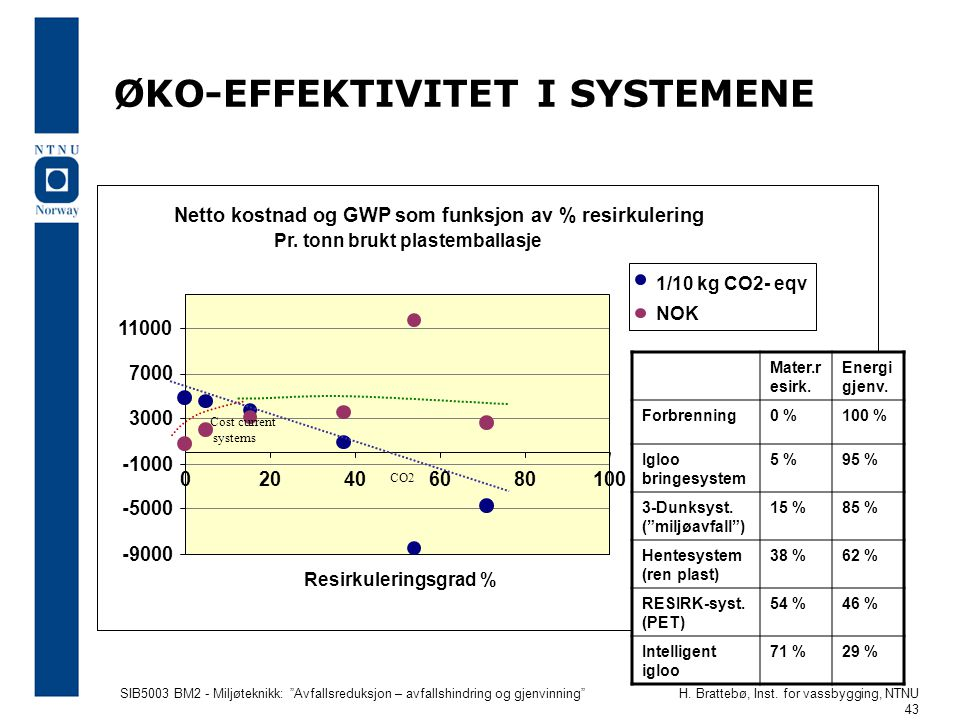 ØKO-EFFEKTIVITET I SYSTEMENE