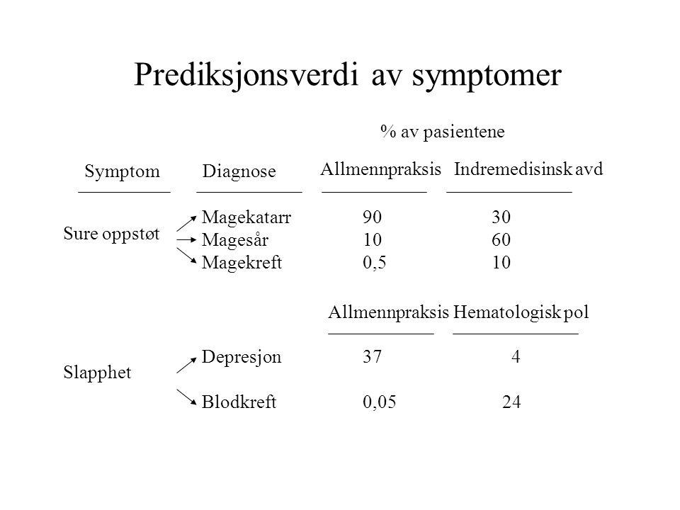 Prediksjonsverdi av symptomer