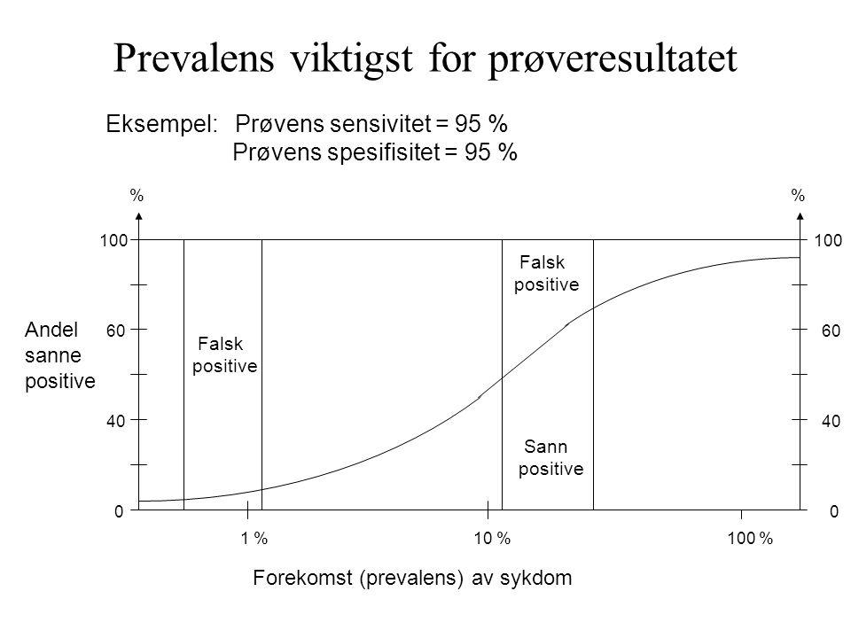Prevalens viktigst for prøveresultatet