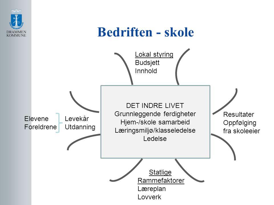 Bedriften - skole Lokal styring Budsjett Innhold DET INDRE LIVET