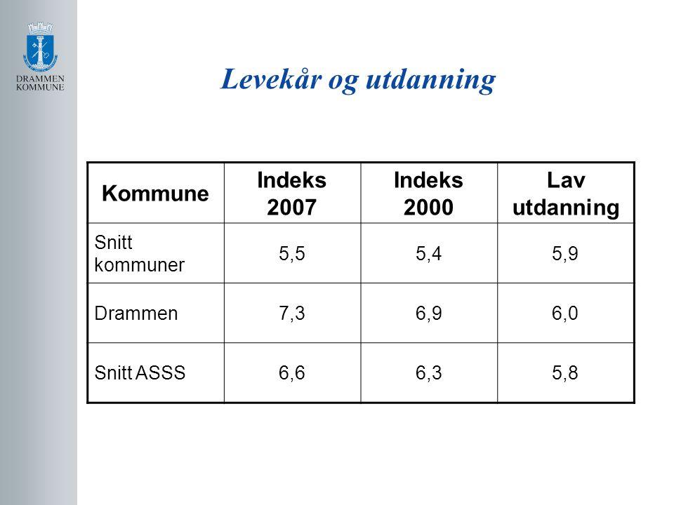 Levekår og utdanning Kommune Indeks 2007 Indeks 2000 Lav utdanning