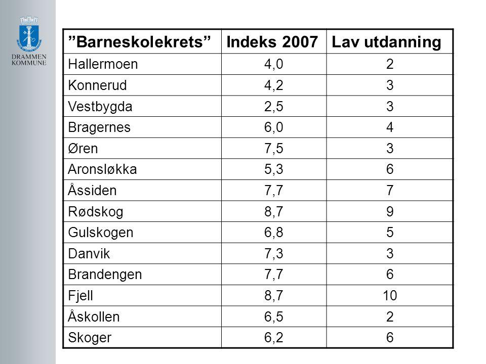 Barneskolekrets Indeks 2007 Lav utdanning Hallermoen 4,0 2 Konnerud