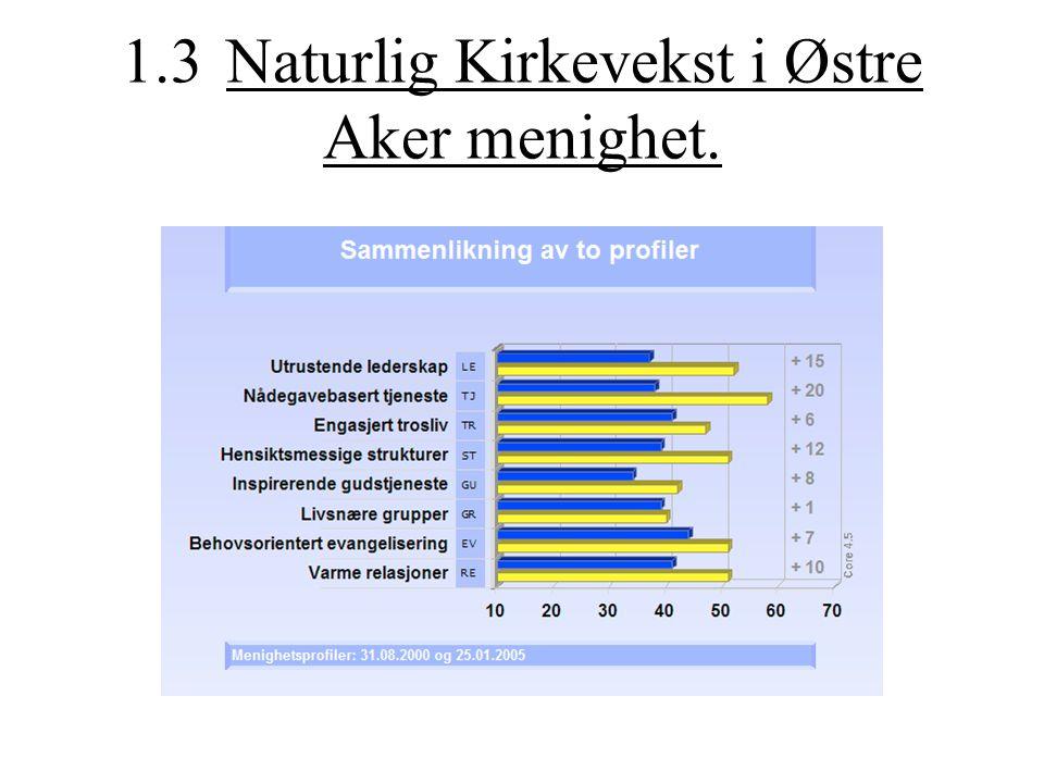 1.3 Naturlig Kirkevekst i Østre Aker menighet.