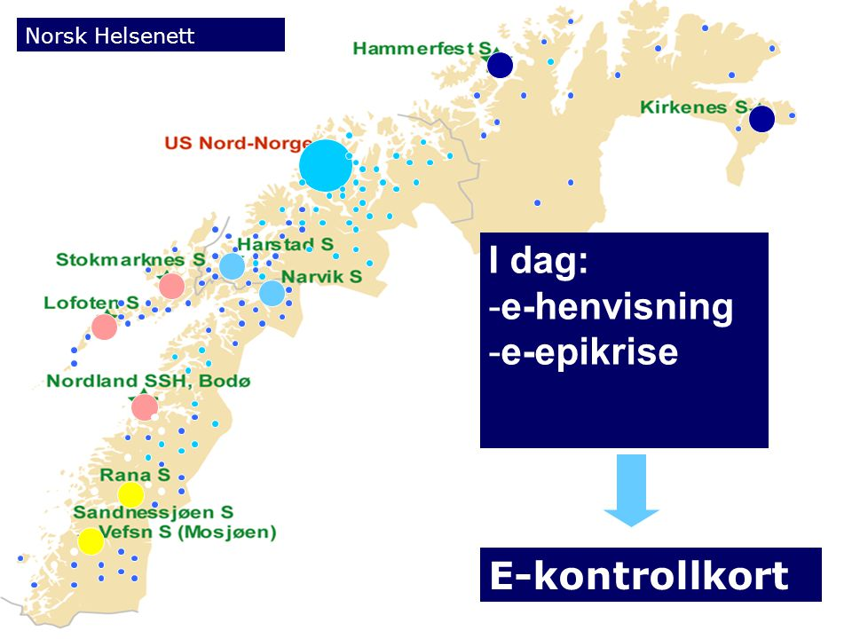 I dag: e-henvisning e-epikrise E-kontrollkort Norsk Helsenett