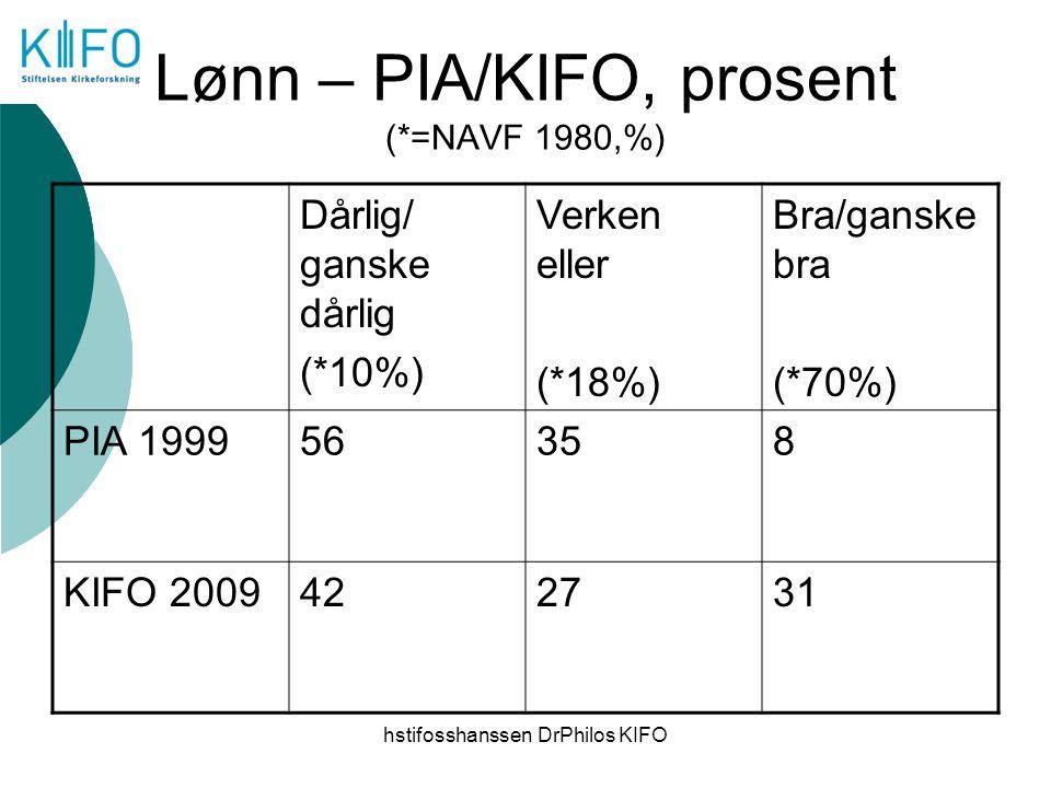 Lønn – PIA/KIFO, prosent (*=NAVF 1980,%)