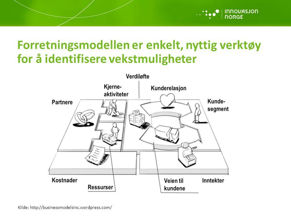 Forretningsmodellen er enkelt, nyttig verktøy for å identifisere vekstmuligheter