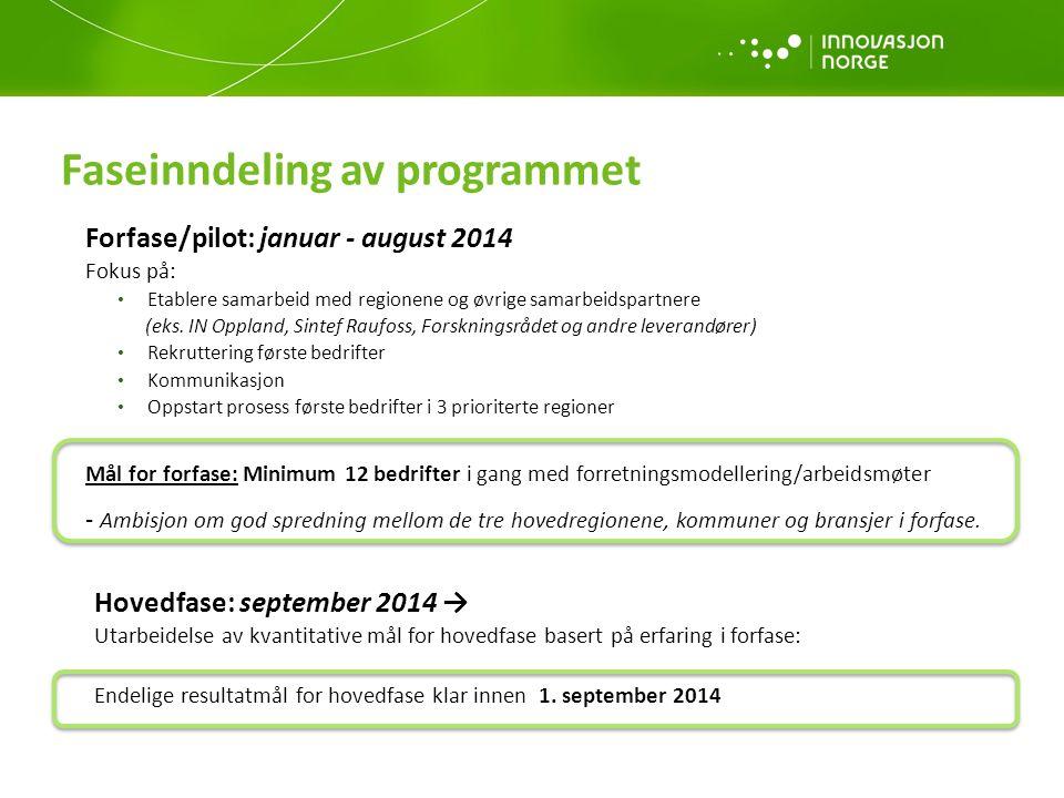Faseinndeling av programmet