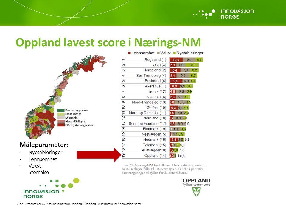 Oppland lavest score i Nærings-NM