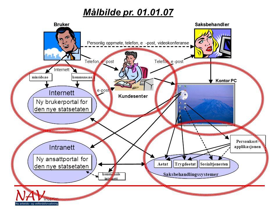 Målbilde pr. 01.01.07 Intranett Ny brukerportal for