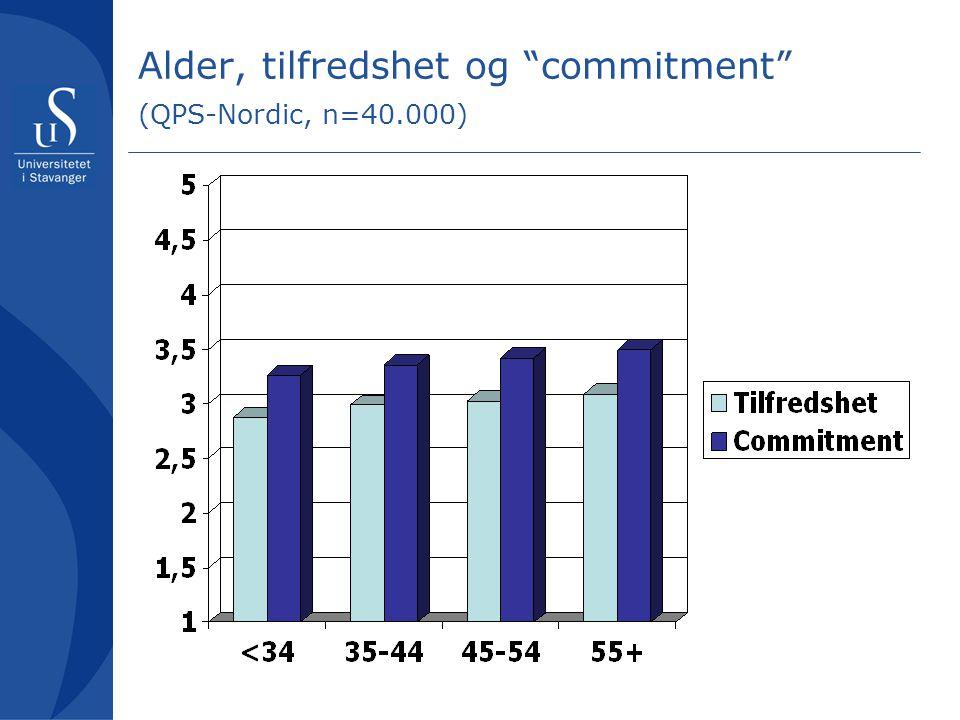 Alder, tilfredshet og commitment (QPS-Nordic, n=40.000)