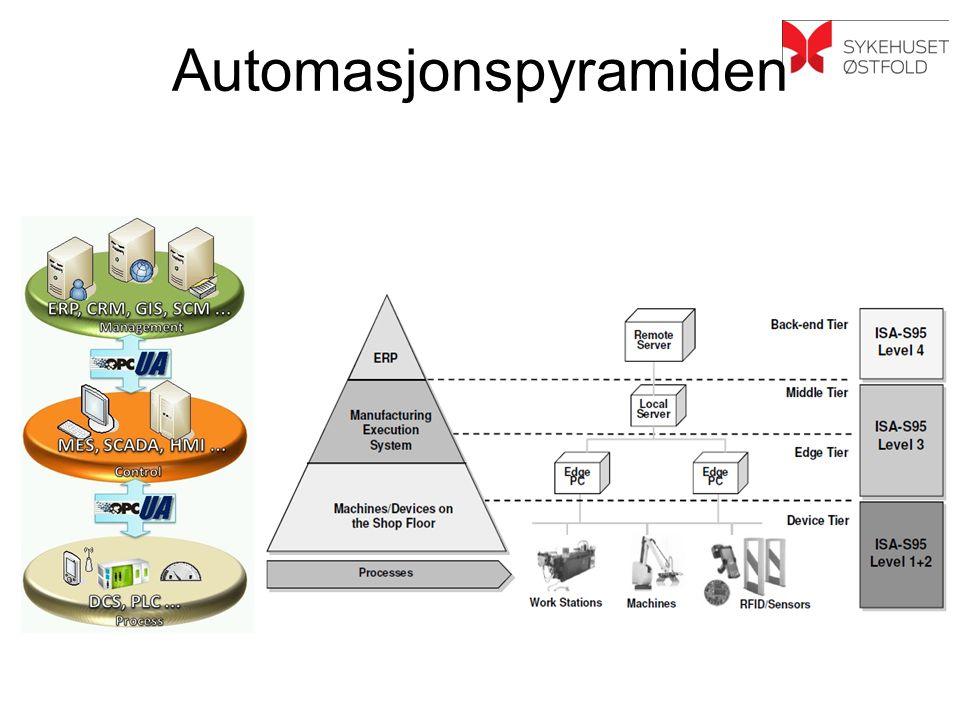 Automasjonspyramiden