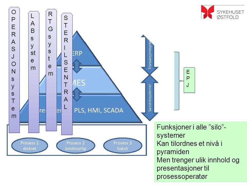 Funksjoner i alle silo -systemer Kan tilordnes et nivå i pyramiden