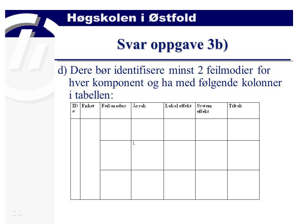 Svar oppgave 3b) d) Dere bør identifisere minst 2 feilmodier for hver komponent og ha med følgende kolonner i tabellen: