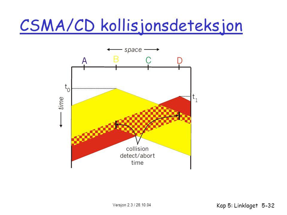 CSMA/CD kollisjonsdeteksjon
